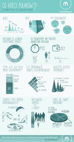 co_kreci_polakow_badania_infografika_prezentmarzen